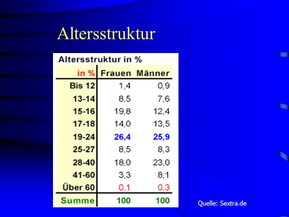 Altersstruktur Quelle: Sextra.de