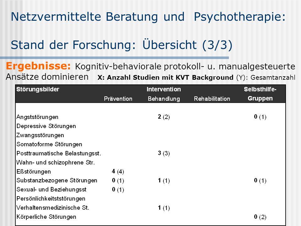 Netzvermittelte Beratung und Psychotherapie: Stand der Forschung: Übersicht (3/3)