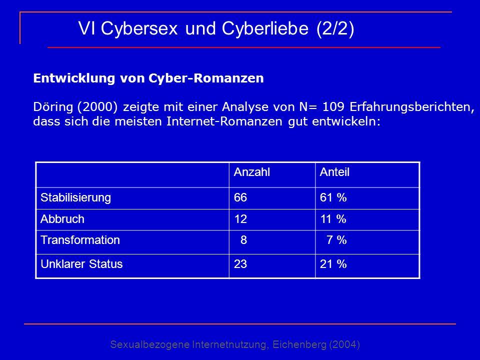 VI Cybersex und Cyberliebe (2/2)
