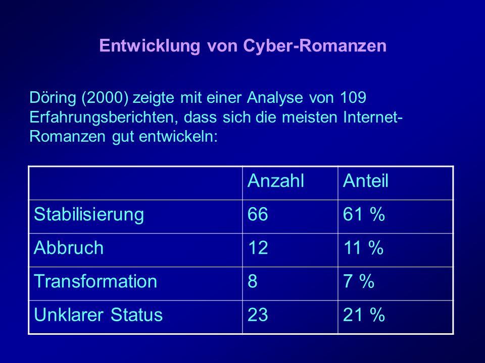 Entwicklung von Cyber-Romanzen