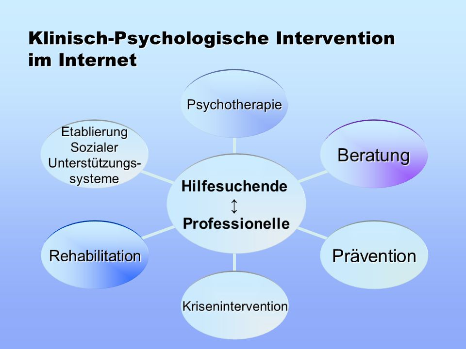Klinisch-Psychologische Intervention im Internet