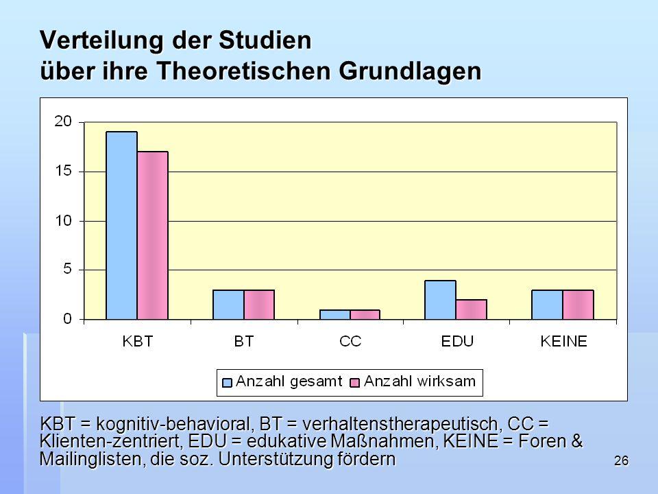 Verteilung der Studien über ihre Theoretischen Grundlagen