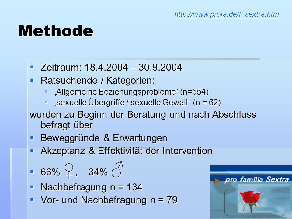 Methode Zeitraum: 18.4.2004 – 30.9.2004 Ratsuchende / Kategorien: