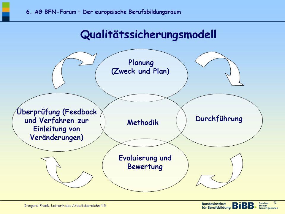 Qualitätssicherungsmodell Evaluierung und Bewertung