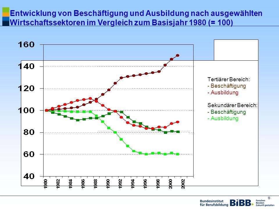 Entwicklung von Beschäftigung und Ausbildung nach ausgewählten Wirtschaftssektoren im Vergleich zum Basisjahr 1980 (= 100)