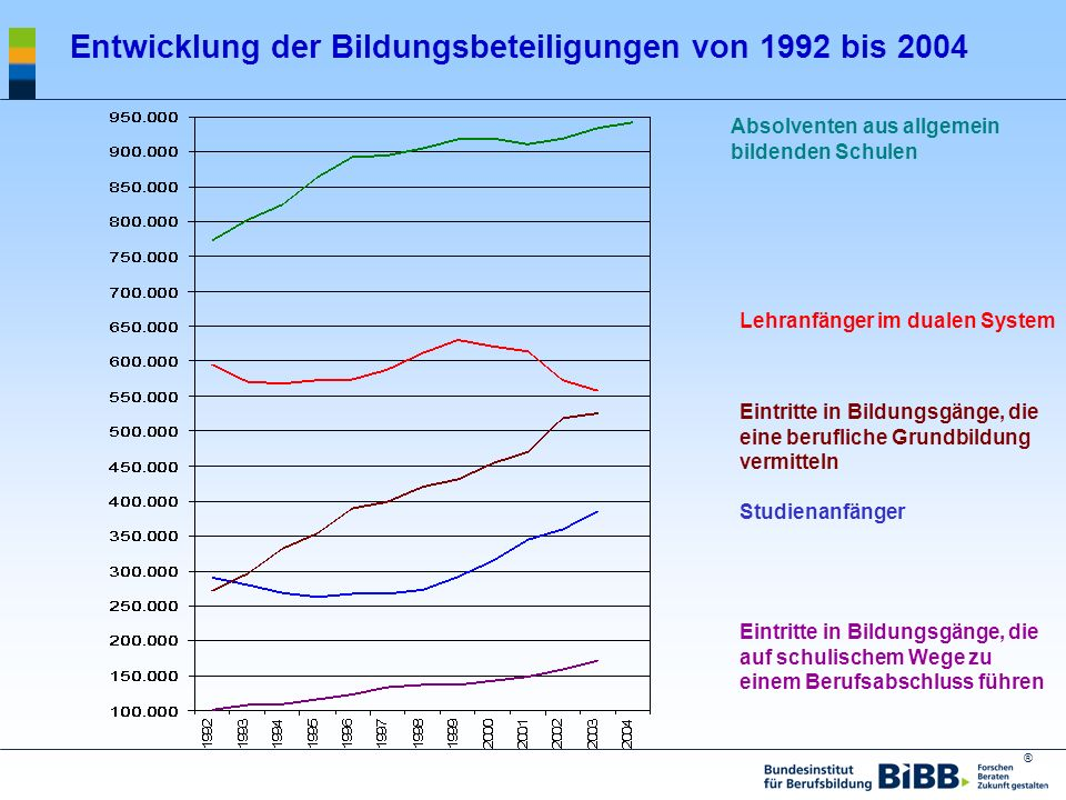 Entwicklung der Bildungsbeteiligungen von 1992 bis 2004