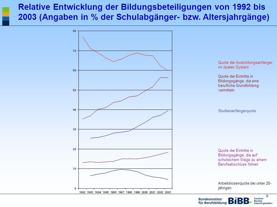 Relative Entwicklung der Bildungsbeteiligungen von 1992 bis 2003 (Angaben in % der Schulabgänger- bzw. Altersjahrgänge)