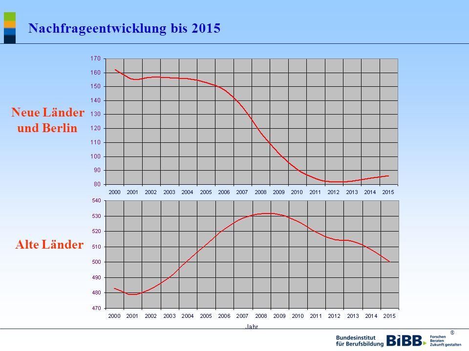 Nachfrageentwicklung bis 2015