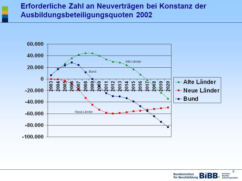 Erforderliche Zahl an Neuverträgen bei Konstanz der Ausbildungsbeteiligungsquoten 2002