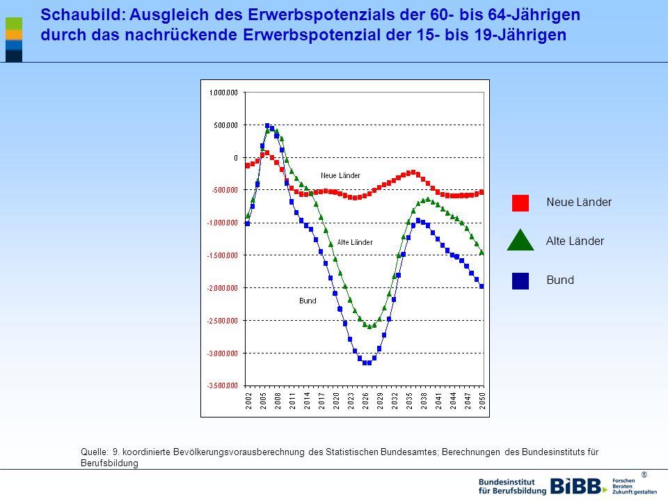 Schaubild: Ausgleich des Erwerbspotenzials der 60- bis 64-Jährigen durch das nachrückende Erwerbspotenzial der 15- bis 19-Jährigen