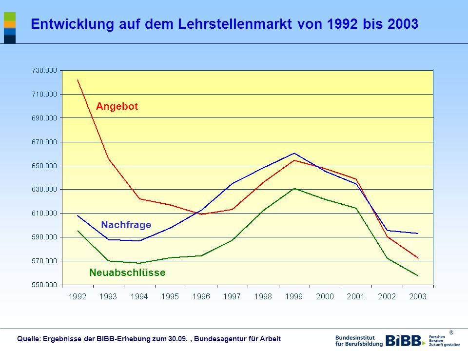 Entwicklung auf dem Lehrstellenmarkt von 1992 bis 2003