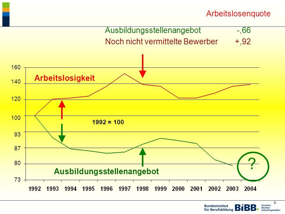 Arbeitslosenquote Ausbildungsstellenangebot -,66