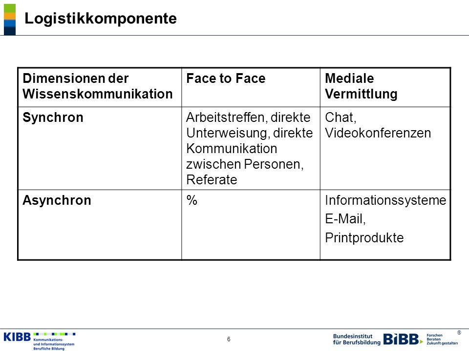 Logistikkomponente Dimensionen der Wissenskommunikation Face to Face