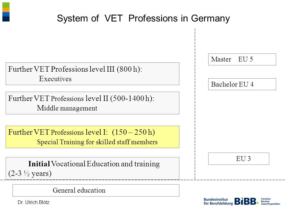 System of VET Professions in Germany