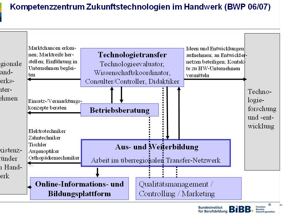Komzet Neue Technologien der HWK Berlin