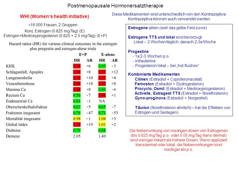 Postmenopausale Hormonersatztherapie