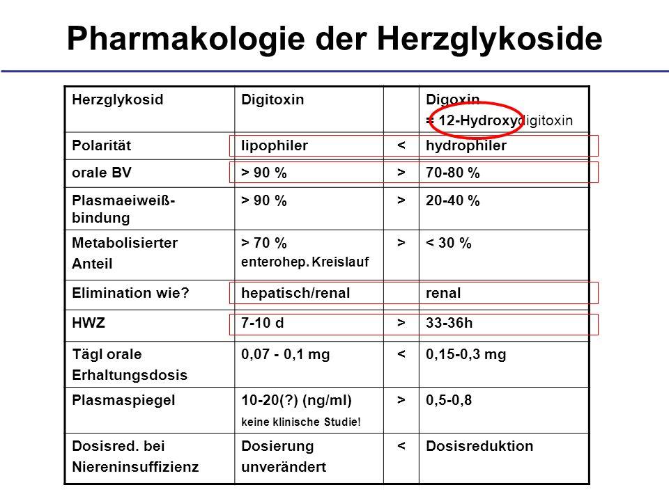 Pharmakologie der Herzglykoside