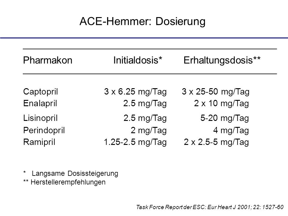 ACE-Hemmer: Dosierung