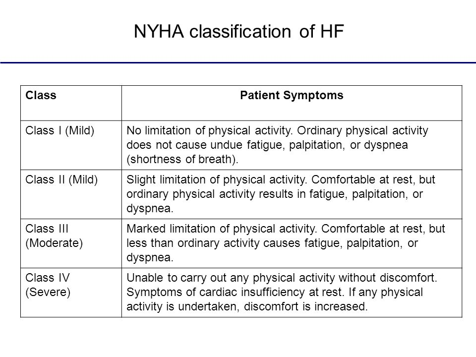 NYHA classification of HF