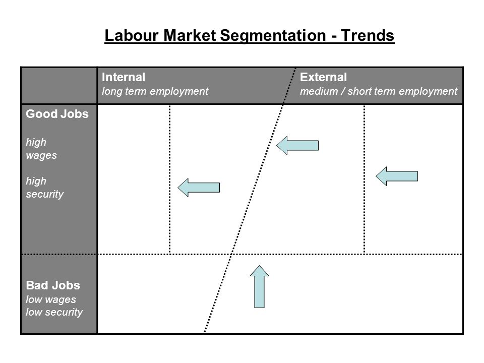 Labour Market Segmentation - Trends