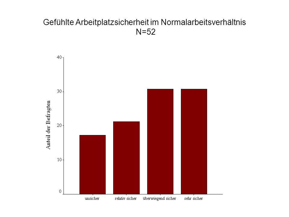 Gefühlte Arbeitplatzsicherheit im Normalarbeitsverhältnis N=52
