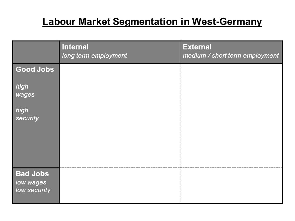 Labour Market Segmentation in West-Germany