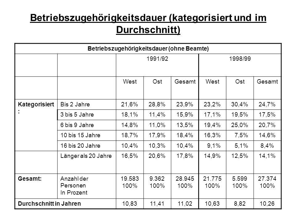 Betriebszugehörigkeitsdauer (kategorisiert und im Durchschnitt)
