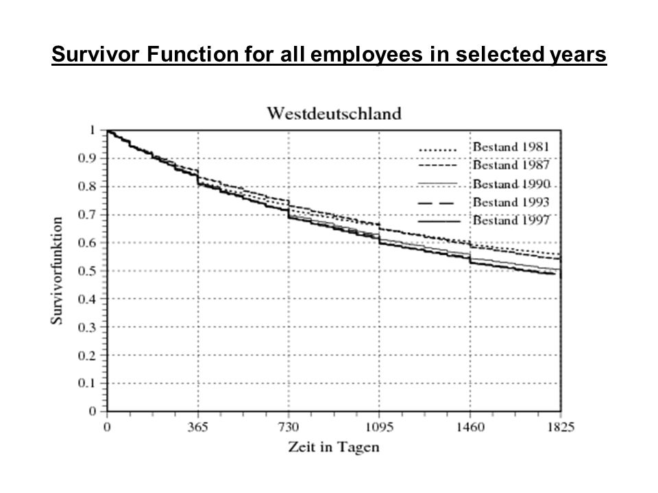 Survivor Function for all employees in selected years