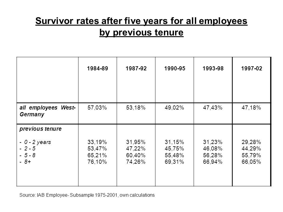 Survivor rates after five years for all employees by previous tenure