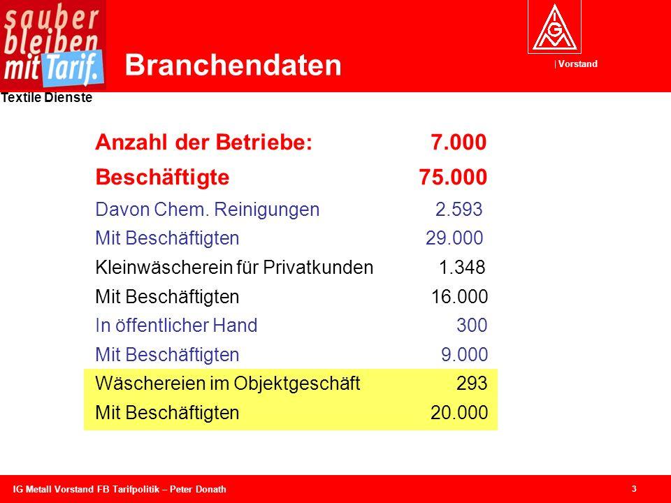Branchendaten Anzahl der Betriebe: 7.000 Beschäftigte 75.000