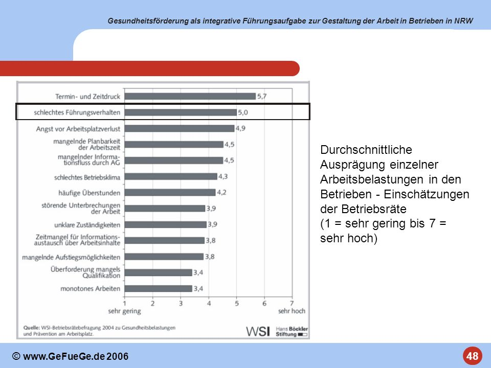 Durchschnittliche Ausprägung einzelner Arbeitsbelastungen in den Betrieben - Einschätzungen der Betriebsräte (1 = sehr gering bis 7 = sehr hoch)