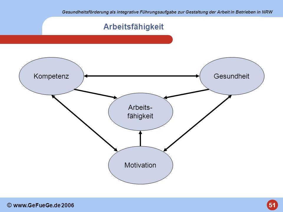 Arbeitsfähigkeit Arbeits- fähigkeit Gesundheit Kompetenz Motivation