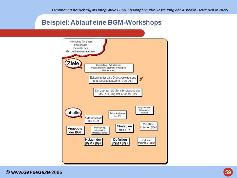 Beispiel: Ablauf eine BGM-Workshops