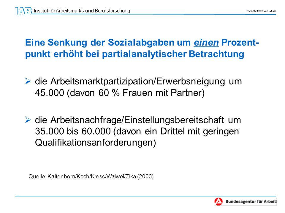Eine Senkung der Sozialabgaben um einen Prozent-punkt erhöht bei partialanalytischer Betrachtung