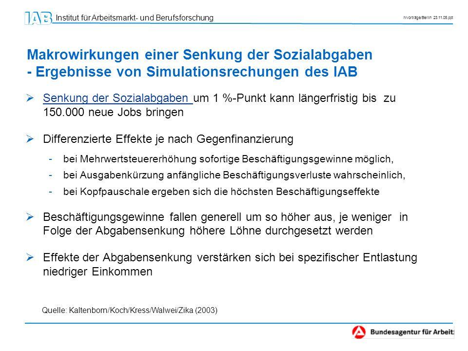 Makrowirkungen einer Senkung der Sozialabgaben - Ergebnisse von Simulationsrechungen des IAB