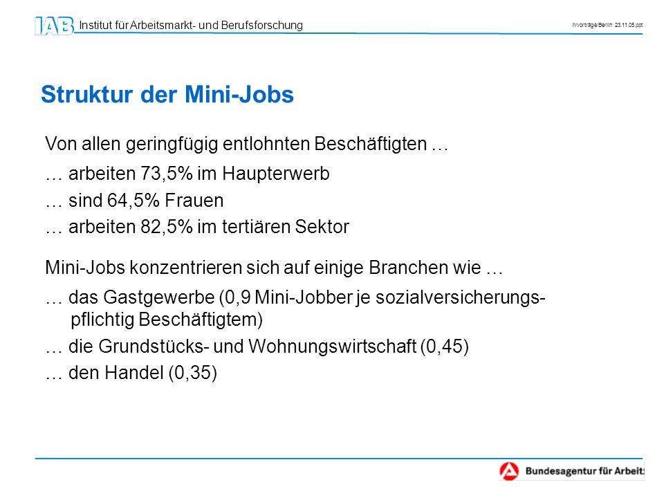 Struktur der Mini-Jobs
