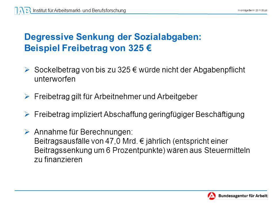 Degressive Senkung der Sozialabgaben: Beispiel Freibetrag von 325 €