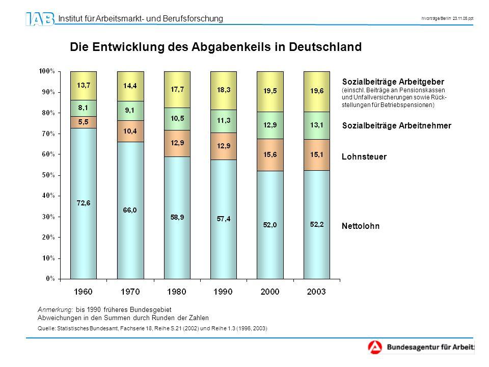Die Entwicklung des Abgabenkeils in Deutschland