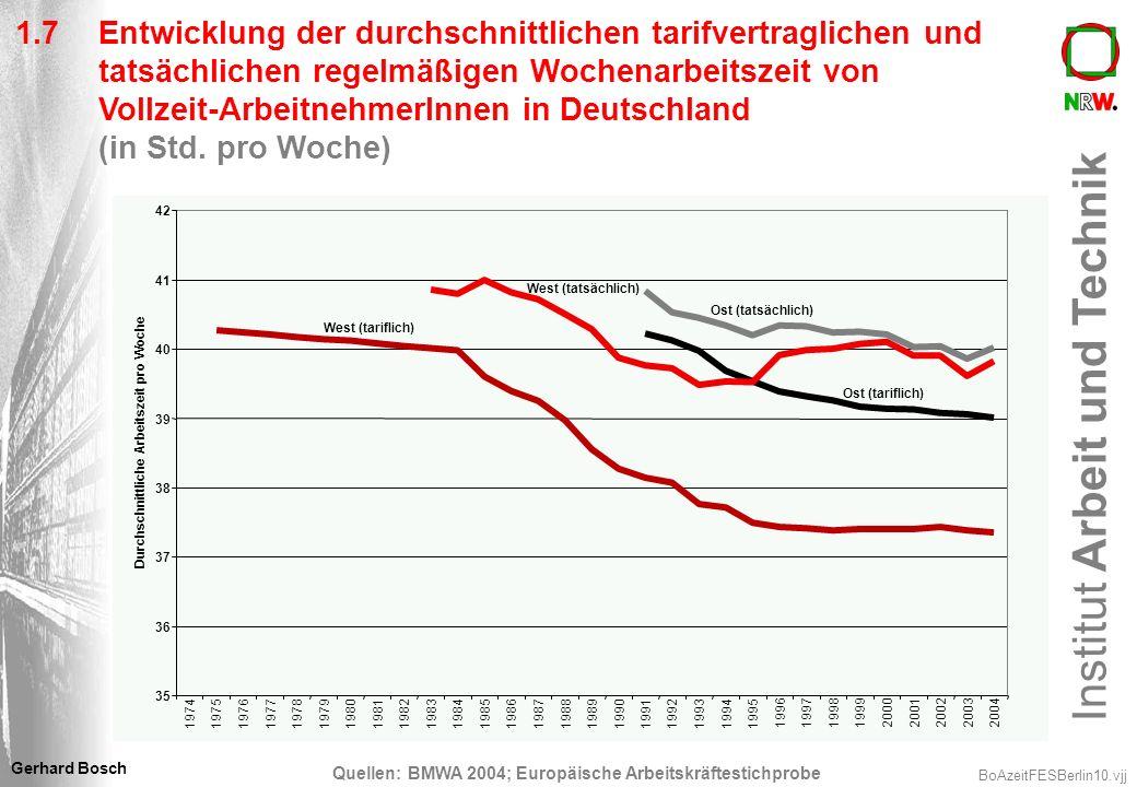 1.7 Entwicklung der durchschnittlichen tarifvertraglichen und tatsächlichen regelmäßigen Wochenarbeitszeit von Vollzeit-ArbeitnehmerInnen in Deutschland (in Std. pro Woche)