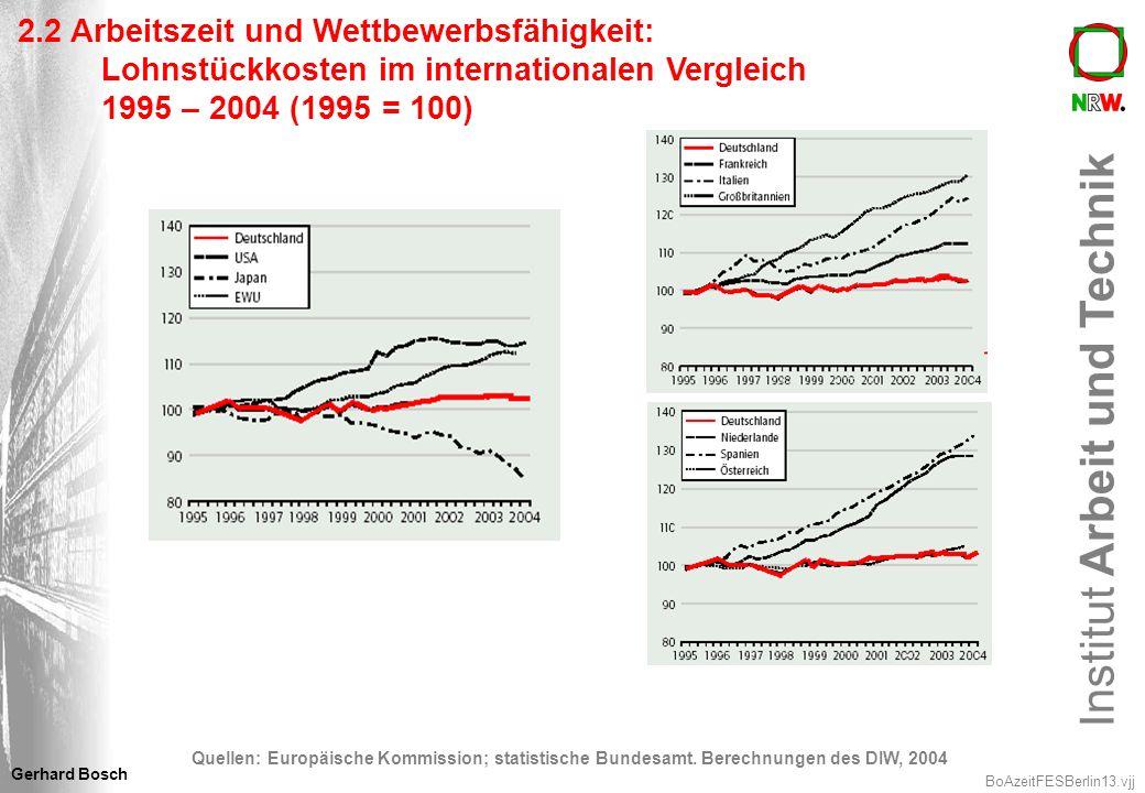 2.2 Arbeitszeit und Wettbewerbsfähigkeit: Lohnstückkosten im internationalen Vergleich 1995 – 2004 (1995 = 100)