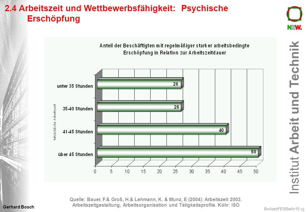 2.4 Arbeitszeit und Wettbewerbsfähigkeit: Psychische Erschöpfung