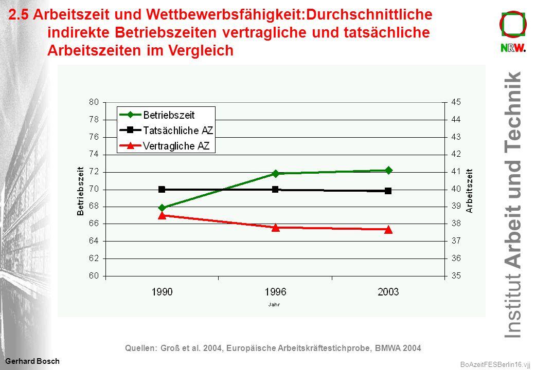 2.5 Arbeitszeit und Wettbewerbsfähigkeit:Durchschnittliche indirekte Betriebszeiten vertragliche und tatsächliche Arbeitszeiten im Vergleich