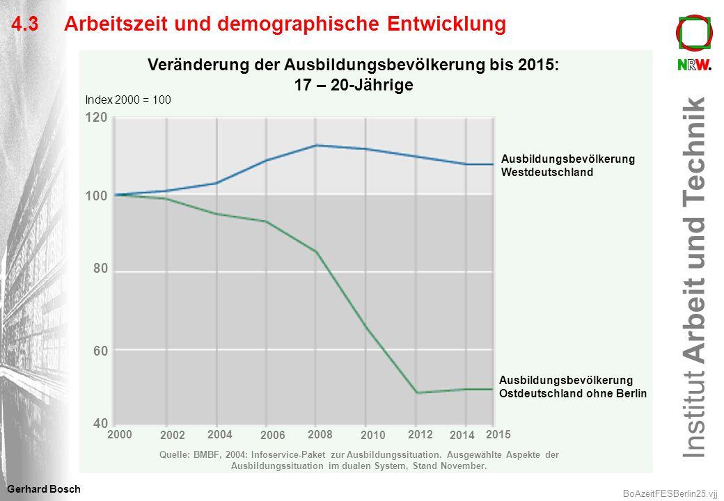 Veränderung der Ausbildungsbevölkerung bis 2015: 17 – 20-Jährige