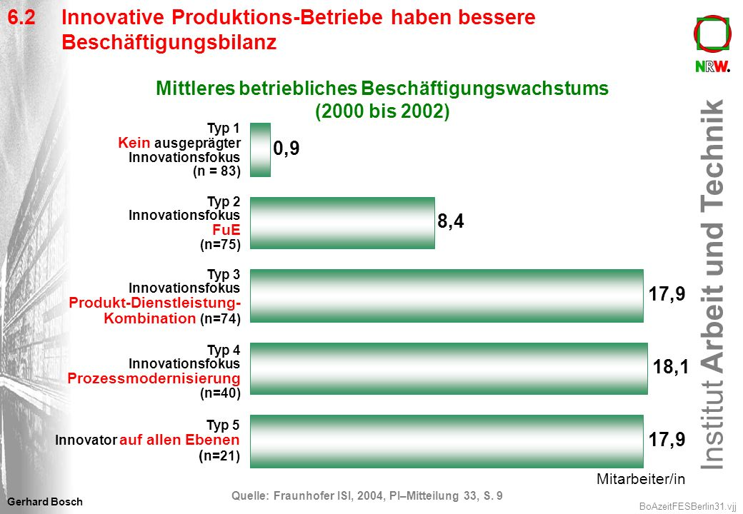 Mittleres betriebliches Beschäftigungswachstums (2000 bis 2002)