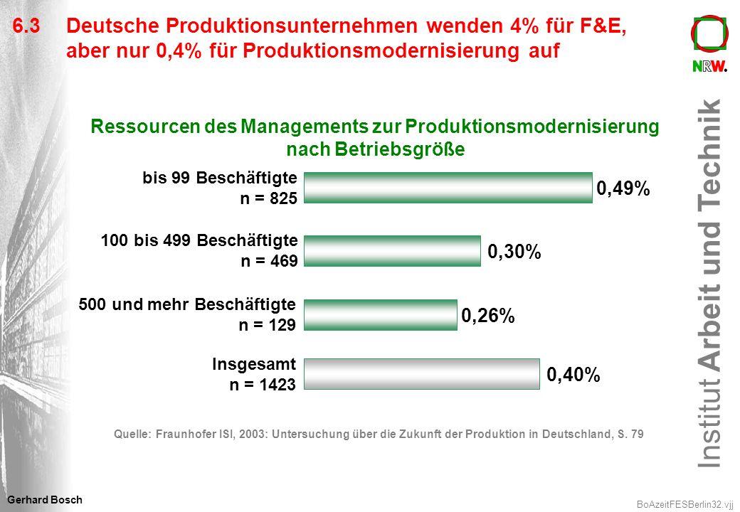 6.3 Deutsche Produktionsunternehmen wenden 4% für F&E, aber nur 0,4% für Produktionsmodernisierung auf