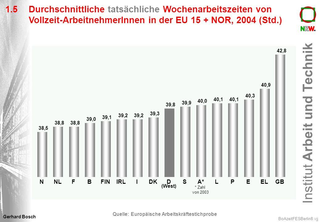 Quelle: Europäische Arbeitskräftestichprobe