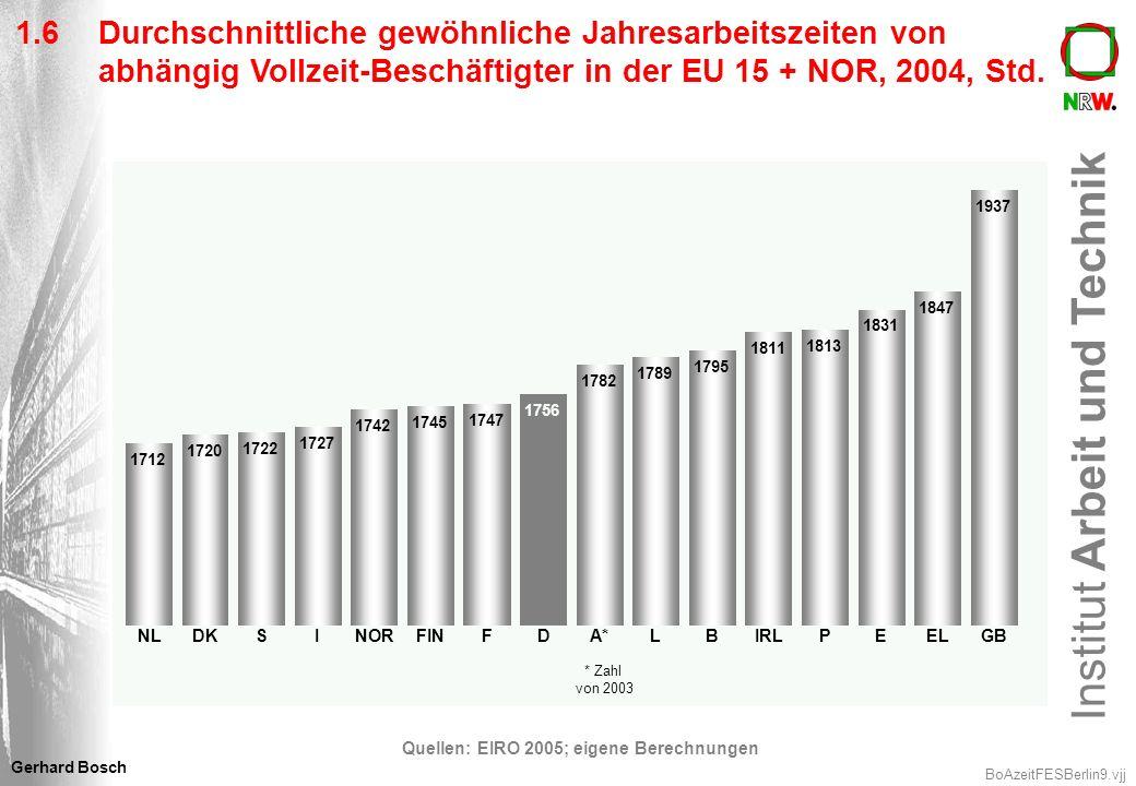 Quellen: EIRO 2005; eigene Berechnungen