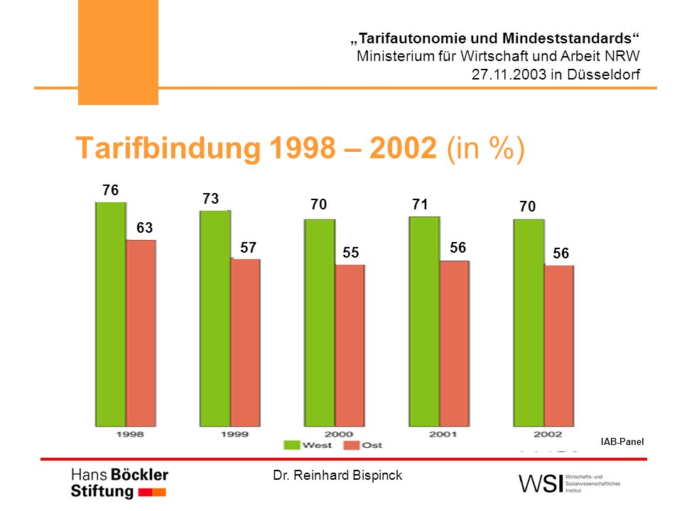 Tarifbindung 1998 – 2002 (in %) 76 73 70 76 71 70 63 57 56 55 56 IAB-Panel