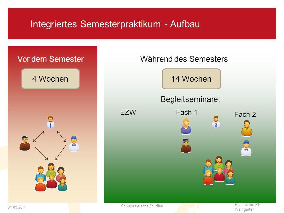 Integriertes Semesterpraktikum - Aufbau