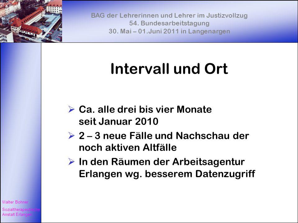 Intervall und Ort Ca. alle drei bis vier Monate seit Januar 2010